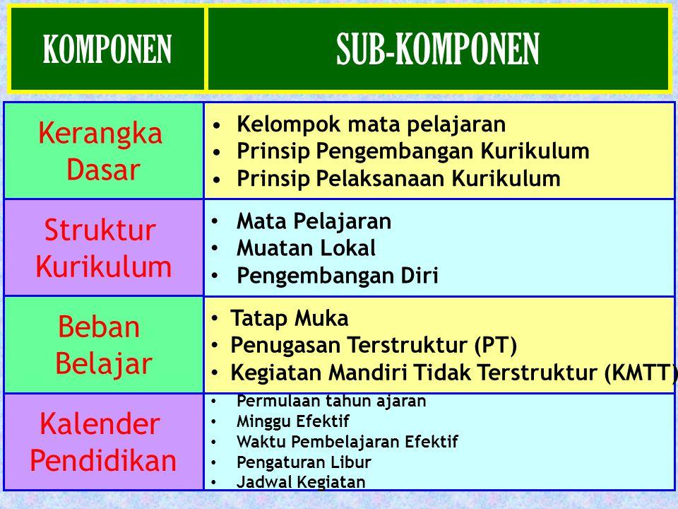 Komponen Sub Komponen Kondisi IdealKondisi Riil Rencana Tindak Lanjut 1.