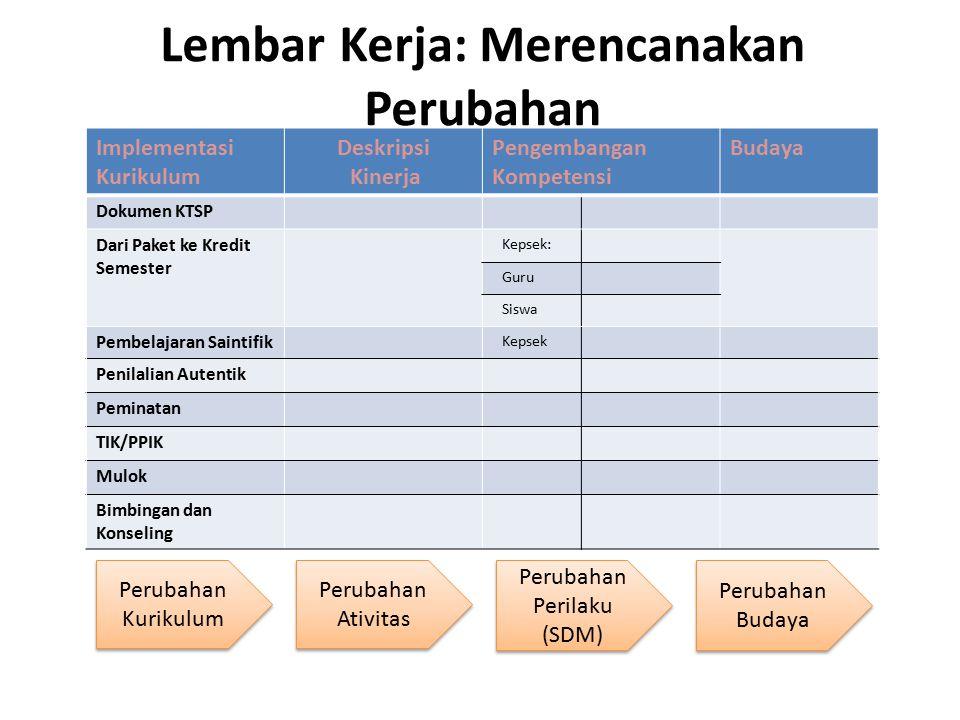 Lembar Kerja: Merencanakan Perubahan Implementasi Kurikulum Deskripsi Kinerja Pengembangan Kompetensi Budaya Dokumen KTSP Dari Paket ke Kredit Semeste