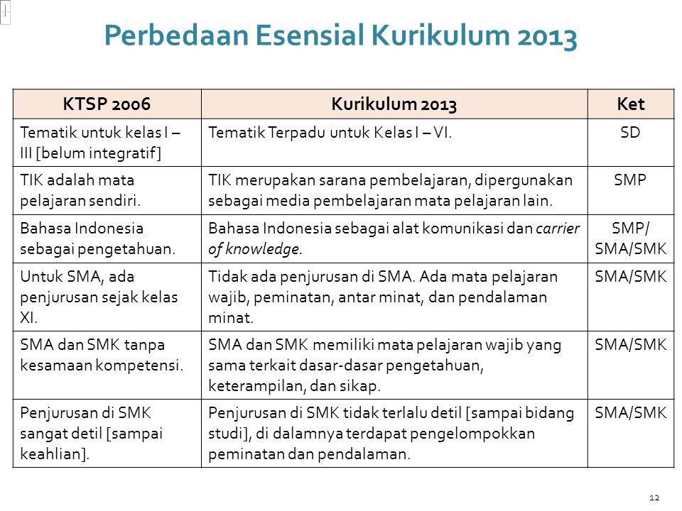 KTSP 2006Kurikulum 2013Ket Tematik untuk kelas I – III [belum integratif] Tematik Terpadu untuk Kelas I – VI.SD TIK adalah mata pelajaran sendiri. TIK