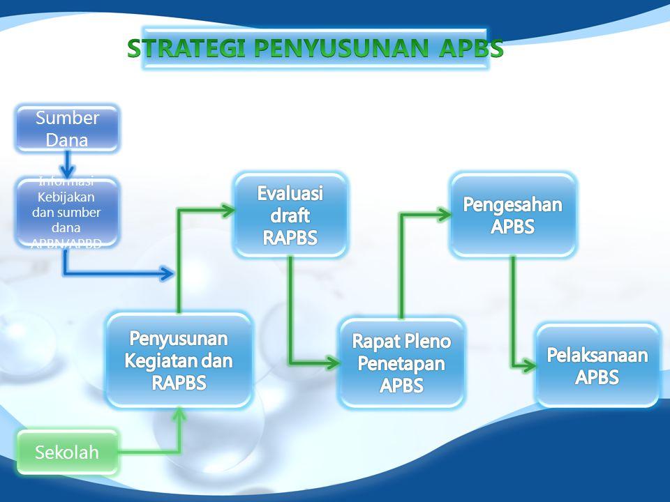 Informasi Kebijakan dan sumber dana APBN/APBD Sekolah Sumber Dana