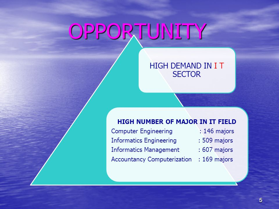 OPPORTUNITY HIGH DEMAND IN I T SECTOR HIGH NUMBER OF MAJOR IN IT FIELD Computer Engineering : 146 majors Informatics Engineering: 509 majors Informatics Management : 607 majors Accountancy Computerization: 169 majors 5