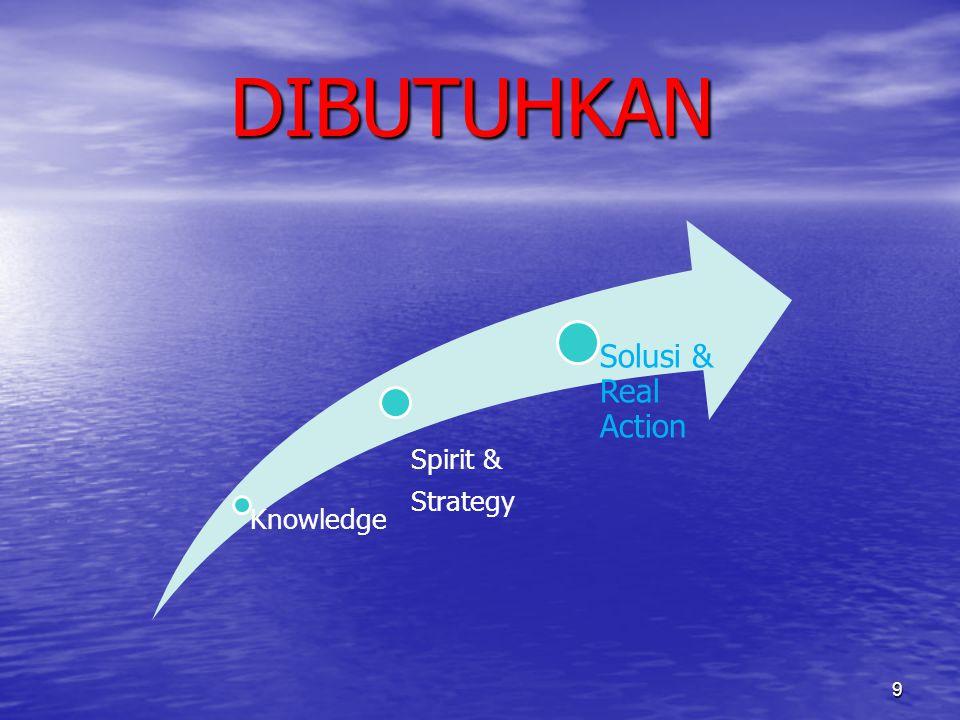DIBUTUHKAN Knowledge Spirit & Strategy Solusi & Real Action 9
