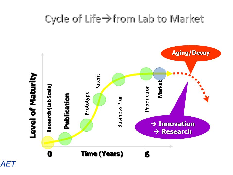Cycle of Life  from Lab to Market AET Production Aging/Decay Time (Years) 0 6 Level of Maturity Research (Lab Scale) PatentPrototype Publication  In