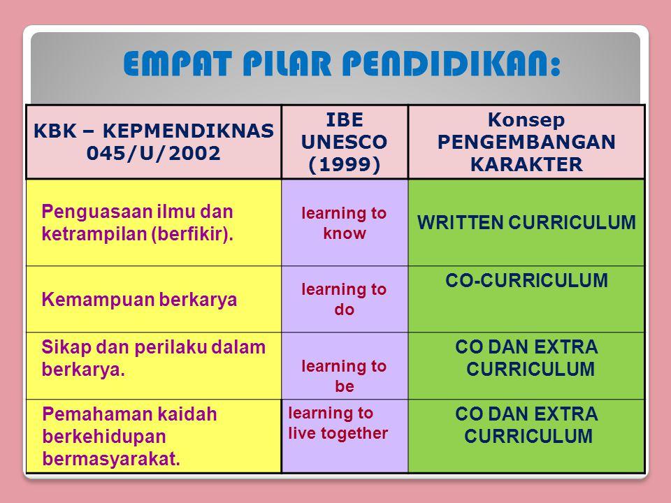 KBK – KEPMENDIKNAS 045/U/2002 IBE UNESCO (1999) Konsep PENGEMBANGAN KARAKTER Penguasaan ilmu dan ketrampilan (berfikir).
