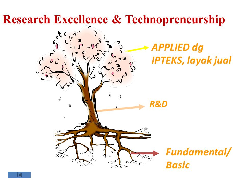 Research Excellence & Technopreneurship Fundamental/ Basic APPLIED dg IPTEKS, layak jual R&D