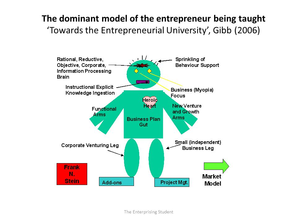 The Enterprising Student The dominant model of the entrepreneur being taught 'Towards the Entrepreneurial University', Gibb (2006)