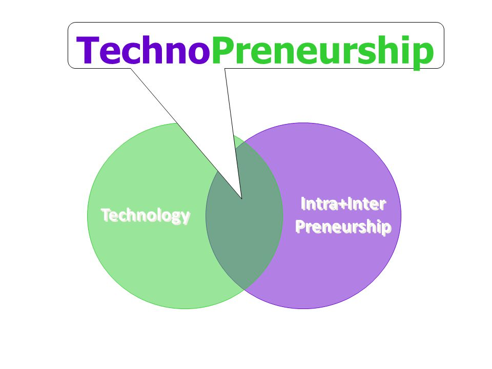Technology Intra+Inter Preneurship TechnoPreneurship