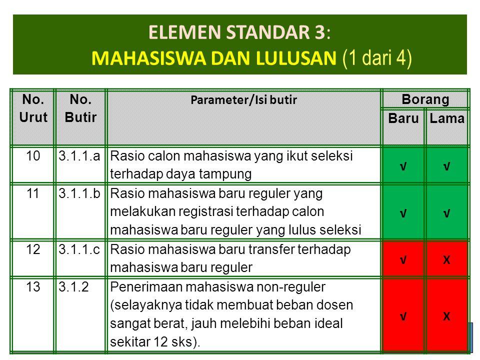 1-Apr-15 ELEMEN STANDAR 3: MAHASISWA DAN LULUSAN (1 dari 4) No. Urut No. Butir Parameter/Isi butir Borang BaruLama 103.1.1.a Rasio calon mahasiswa yan