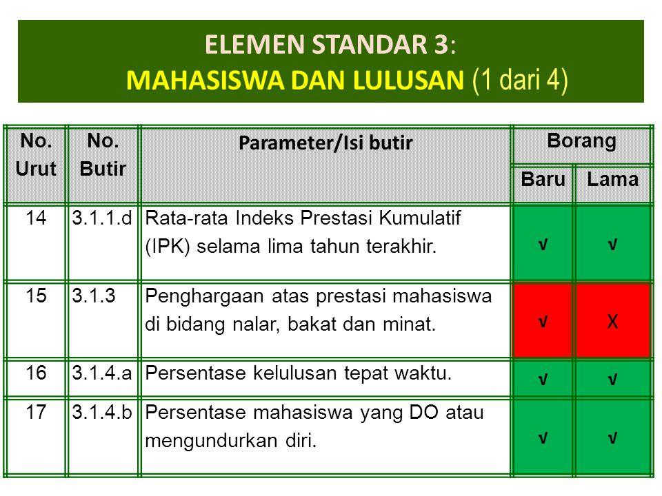 1-Apr-15 ELEMEN STANDAR 3: MAHASISWA DAN LULUSAN (1 dari 4) No. Urut No. Butir Parameter/Isi butir Borang BaruLama 143.1.1.d Rata-rata Indeks Prestasi