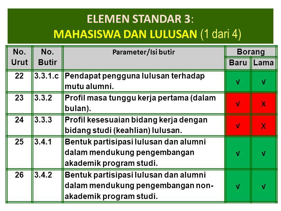 1-Apr-15 ELEMEN STANDAR 3: MAHASISWA DAN LULUSAN (1 dari 4) No. Urut No. Butir Parameter/Isi butir Borang BaruLama 223.3.1.c Pendapat pengguna lulusan