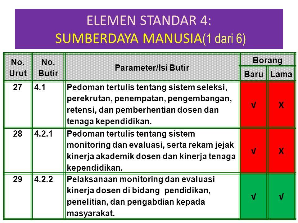 ELEMEN STANDAR 4: SUMBERDAYA MANUSIA (1 dari 6) 1-Apr-15 No. Urut No. Butir Parameter/Isi Butir Borang BaruLama 274.1 Pedoman tertulis tentang sistem