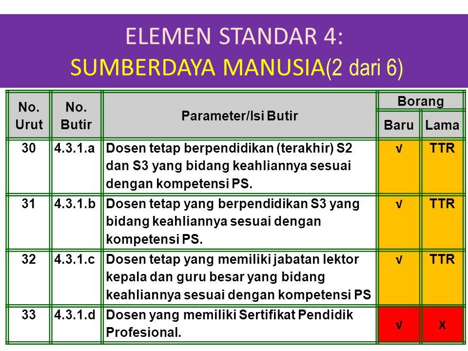 ELEMEN STANDAR 4: SUMBERDAYA MANUSIA (2 dari 6) 1-Apr-15 No. Urut No. Butir Parameter/Isi Butir Borang BaruLama 304.3.1.a Dosen tetap berpendidikan (t