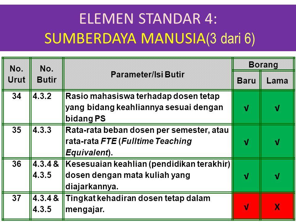 ELEMEN STANDAR 4: SUMBERDAYA MANUSIA (3 dari 6) 1-Apr-15 No. Urut No. Butir Parameter/Isi Butir Borang BaruLama 344.3.2 Rasio mahasiswa terhadap dosen