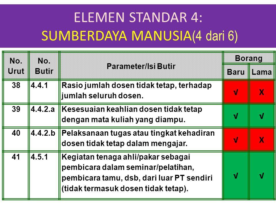 ELEMEN STANDAR 4: SUMBERDAYA MANUSIA (4 dari 6) 1-Apr-15 No. Urut No. Butir Parameter/Isi Butir Borang BaruLama 384.4.1 Rasio jumlah dosen tidak tetap