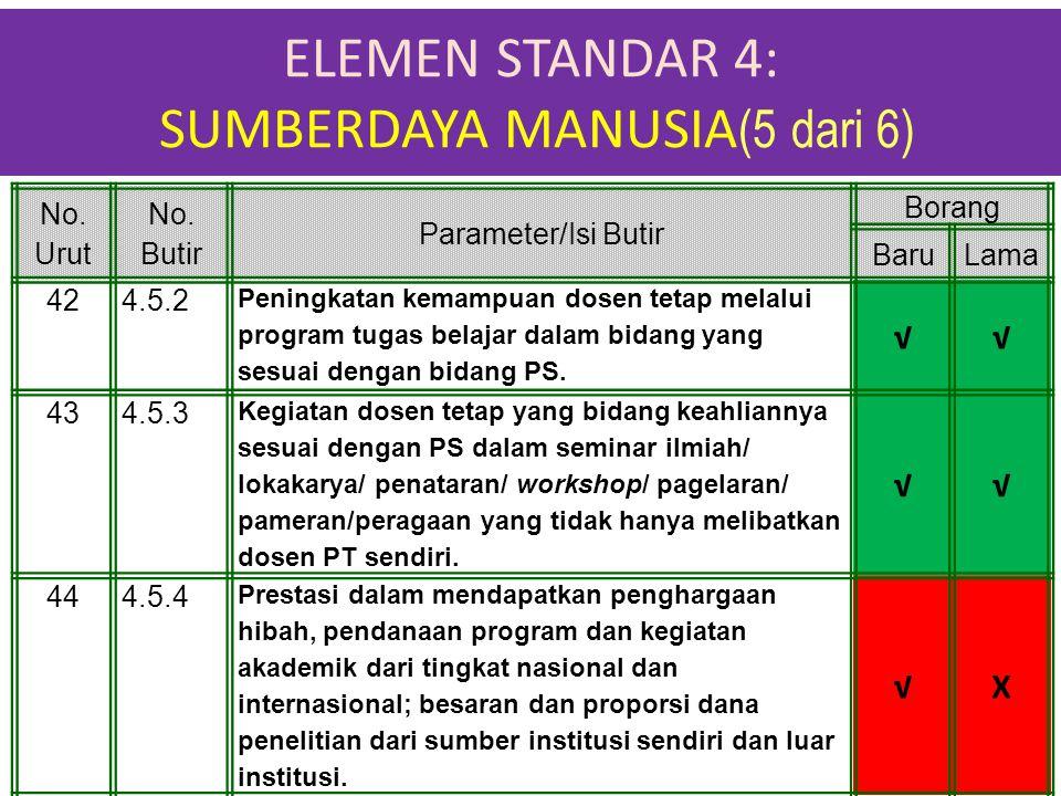 ELEMEN STANDAR 4: SUMBERDAYA MANUSIA (5 dari 6) 1-Apr-15 No. Urut No. Butir Parameter/Isi Butir Borang BaruLama 424.5.2 Peningkatan kemampuan dosen te
