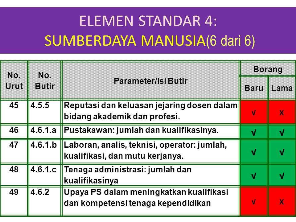 ELEMEN STANDAR 4: SUMBERDAYA MANUSIA (6 dari 6) 1-Apr-15 No. Urut No. Butir Parameter/Isi Butir Borang BaruLama 454.5.5 Reputasi dan keluasan jejaring