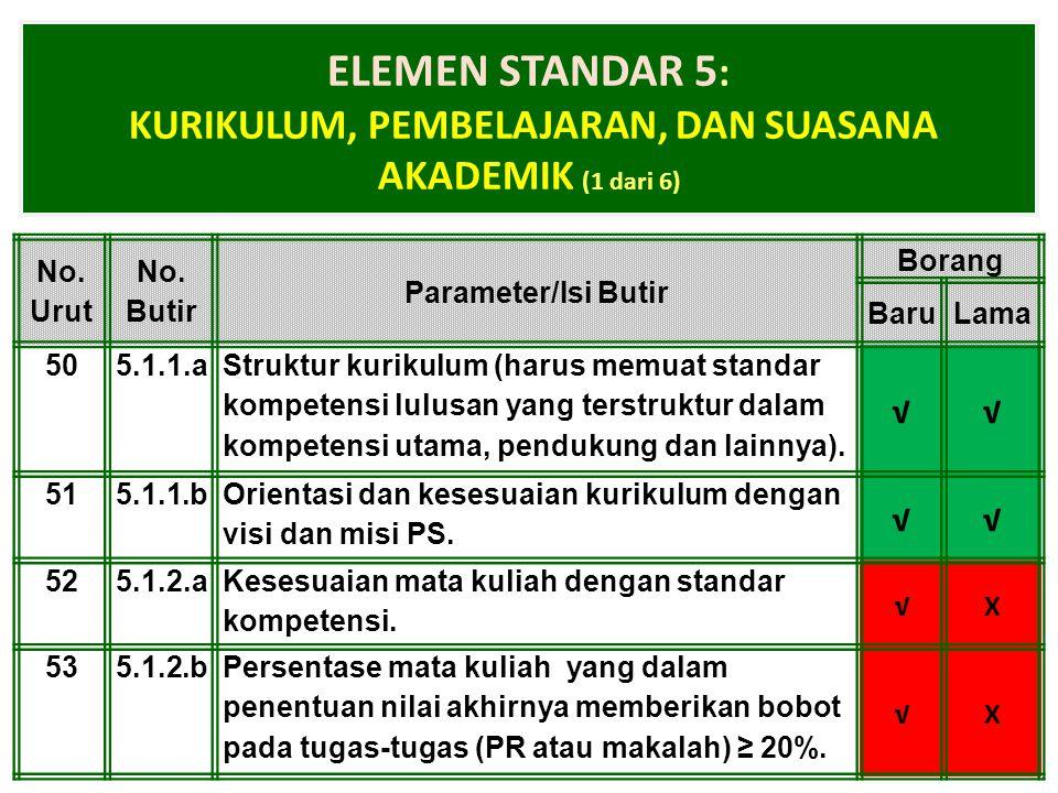 1-Apr-15 ELEMEN STANDAR 5 : KURIKULUM, PEMBELAJARAN, DAN SUASANA AKADEMIK (1 dari 6) No. Urut No. Butir Parameter/Isi Butir Borang BaruLama 505.1.1.a