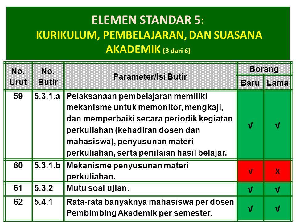1-Apr-15 ELEMEN STANDAR 5 : KURIKULUM, PEMBELAJARAN, DAN SUASANA AKADEMIK (3 dari 6) No. Urut No. Butir Parameter/Isi Butir Borang BaruLama 595.3.1.a