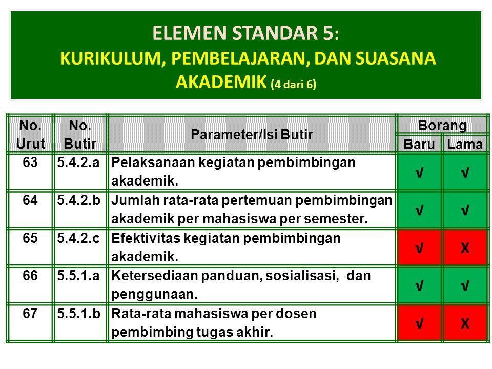 1-Apr-15 ELEMEN STANDAR 5 : KURIKULUM, PEMBELAJARAN, DAN SUASANA AKADEMIK (4 dari 6) No. Urut No. Butir Parameter/Isi Butir Borang BaruLama 635.4.2.a