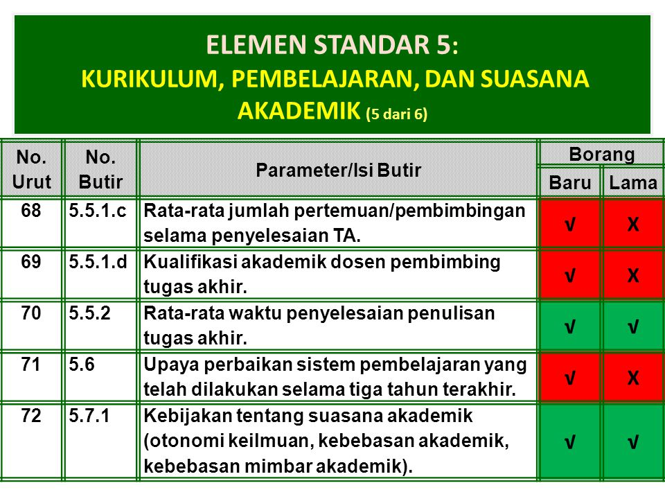 1-Apr-15 ELEMEN STANDAR 5 : KURIKULUM, PEMBELAJARAN, DAN SUASANA AKADEMIK (5 dari 6) No. Urut No. Butir Parameter/Isi Butir Borang BaruLama 685.5.1.c