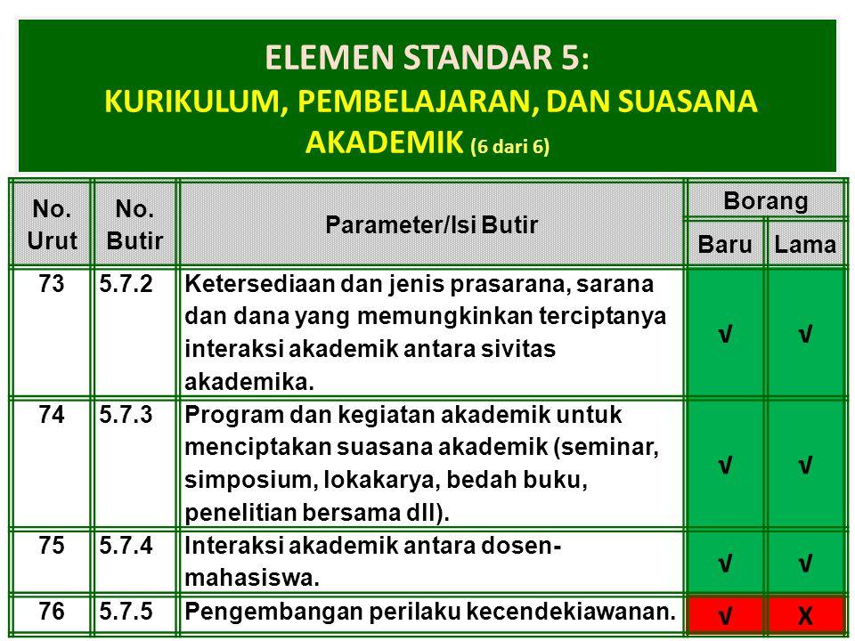 1-Apr-15 ELEMEN STANDAR 5 : KURIKULUM, PEMBELAJARAN, DAN SUASANA AKADEMIK (6 dari 6) No. Urut No. Butir Parameter/Isi Butir Borang BaruLama 735.7.2 Ke