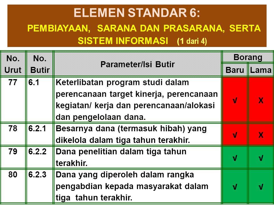 1-Apr-15 ELEMEN STANDAR 6: PEMBIAYAAN, SARANA DAN PRASARANA, SERTA SISTEM INFORMASI (1 dari 4) No. Urut No. Butir Parameter/Isi Butir Borang BaruLama