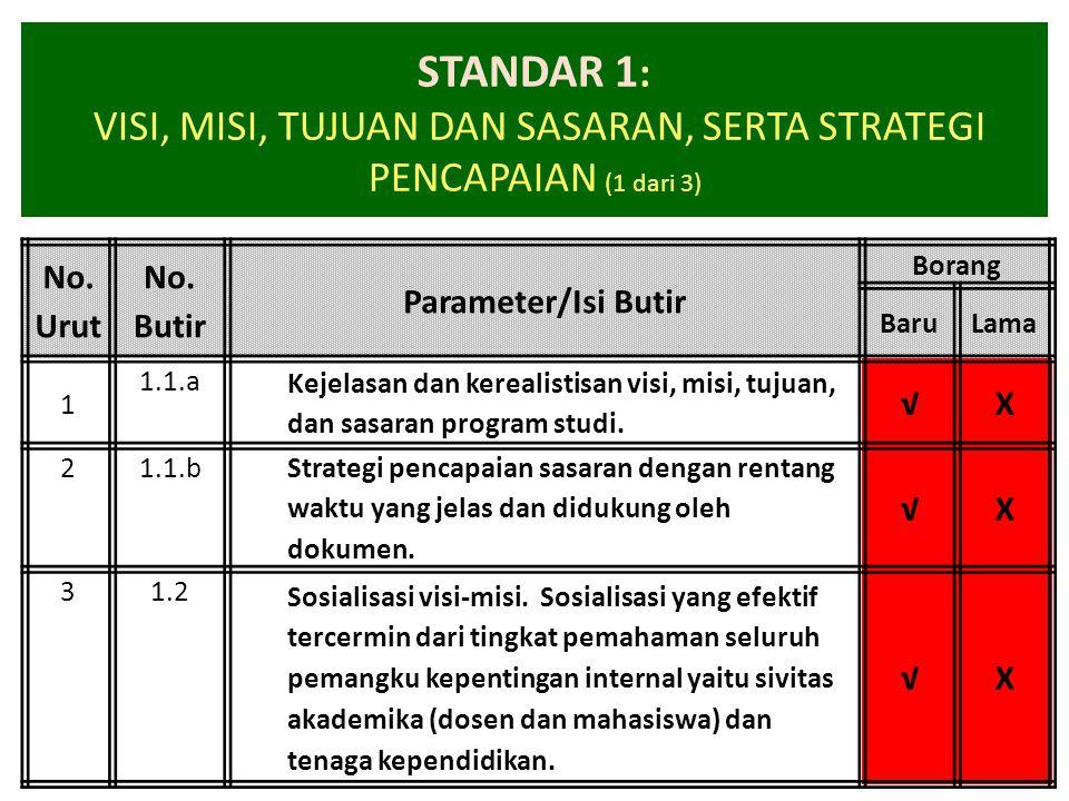 STANDAR 1 : VISI, MISI, TUJUAN DAN SASARAN, SERTA STRATEGI PENCAPAIAN (1 dari 3) No. Urut No. Butir Parameter/Isi Butir Borang BaruLama 1 1.1.a Kejela