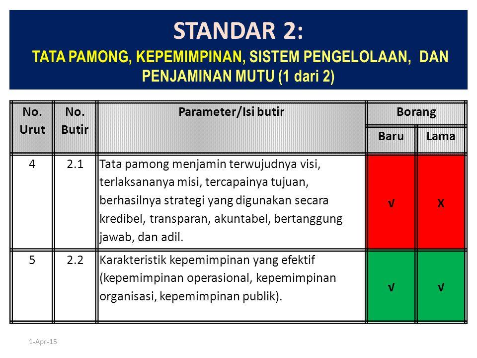 1-Apr-15 STANDAR 2: TATA PAMONG, KEPEMIMPINAN, SISTEM PENGELOLAAN, DAN PENJAMINAN MUTU (1 dari 2) No. Urut No. Butir Parameter/Isi butirBorang BaruLam
