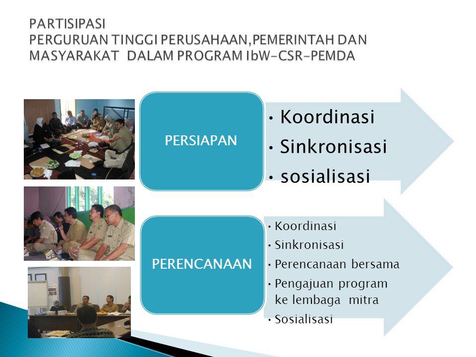 Koordinasi Sinkronisasi sosialisasi PERSIAPAN Koordinasi Sinkronisasi Perencanaan bersama Pengajuan program ke lembaga mitra Sosialisasi PERENCANAAN