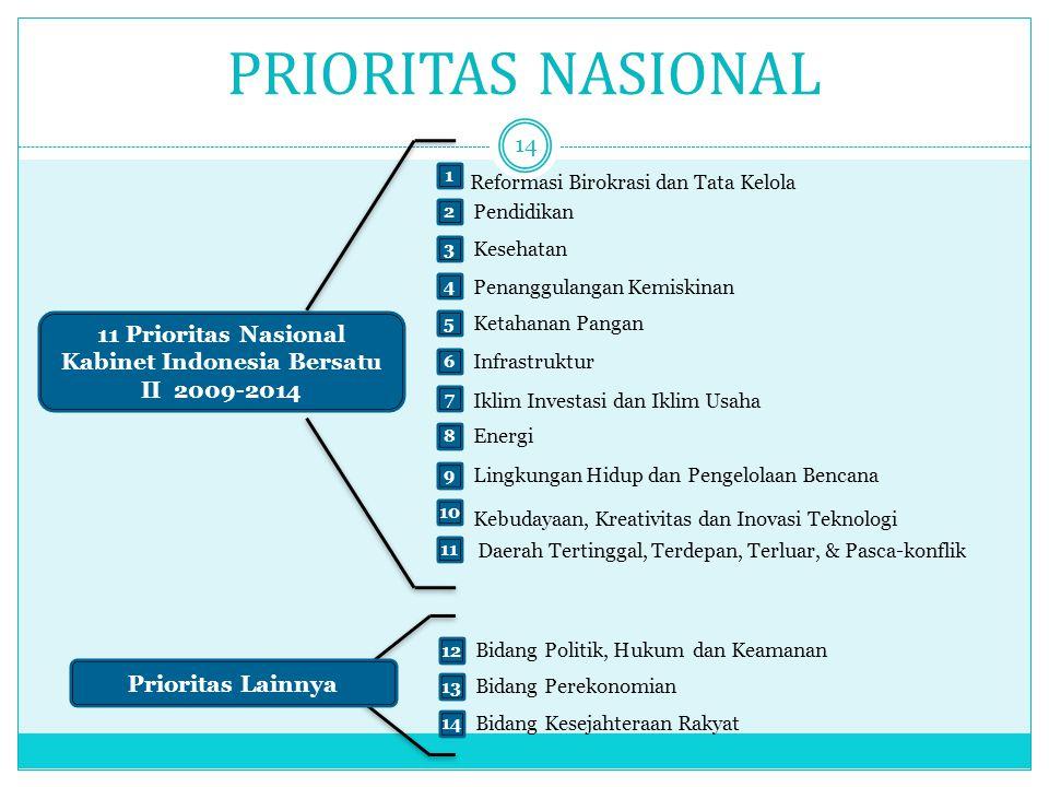 PRIORITAS NASIONAL 14 Reformasi Birokrasi dan Tata Kelola Kebudayaan, Kreativitas dan Inovasi Teknologi 1 2 Pendidikan 3 Kesehatan 4 Penanggulangan Ke