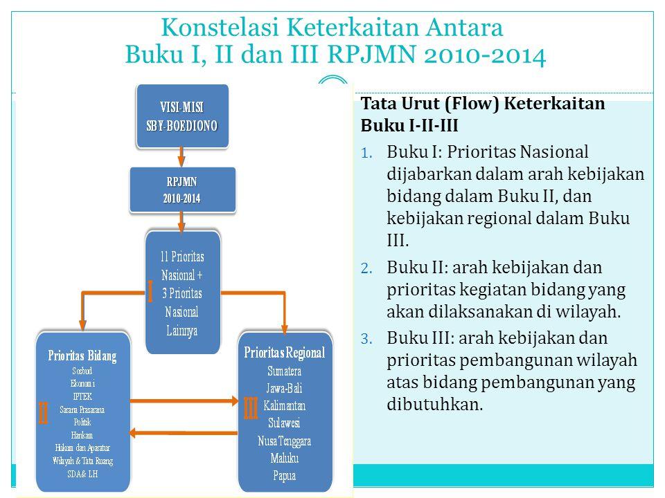 Konstelasi Keterkaitan Antara Buku I, II dan III RPJMN 2010-2014 15 Tata Urut (Flow) Keterkaitan Buku I-II-III 1. Buku I: Prioritas Nasional dijabarka