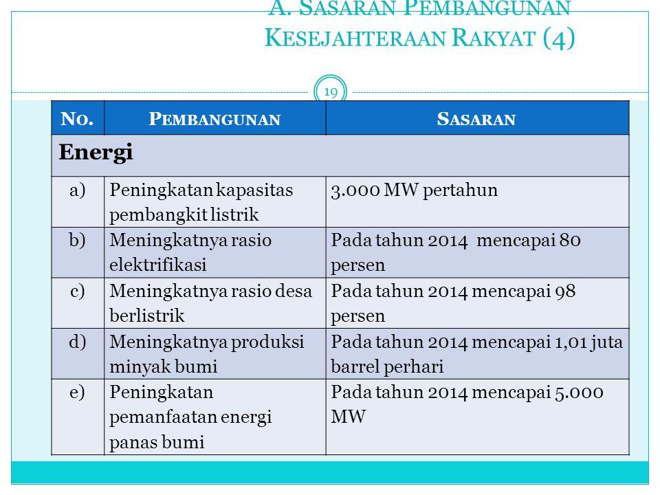 A. S ASARAN P EMBANGUNAN K ESEJAHTERAAN R AKYAT (4) 19 NO.NO.P EMBANGUNAN S ASARAN Energi a) Peningkatan kapasitas pembangkit listrik 3.000 MW pertahu