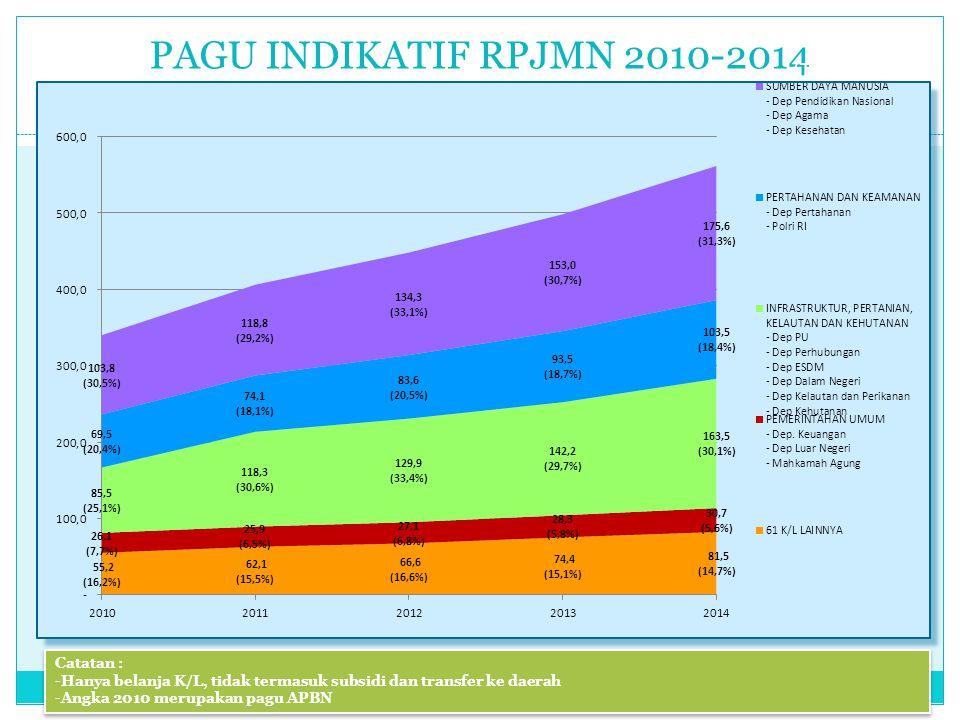 PAGU INDIKATIF RPJMN 2010-2014 22 (Triliun Rupiah) Catatan : -Hanya belanja K/L, tidak termasuk subsidi dan transfer ke daerah -Angka 2010 merupakan p