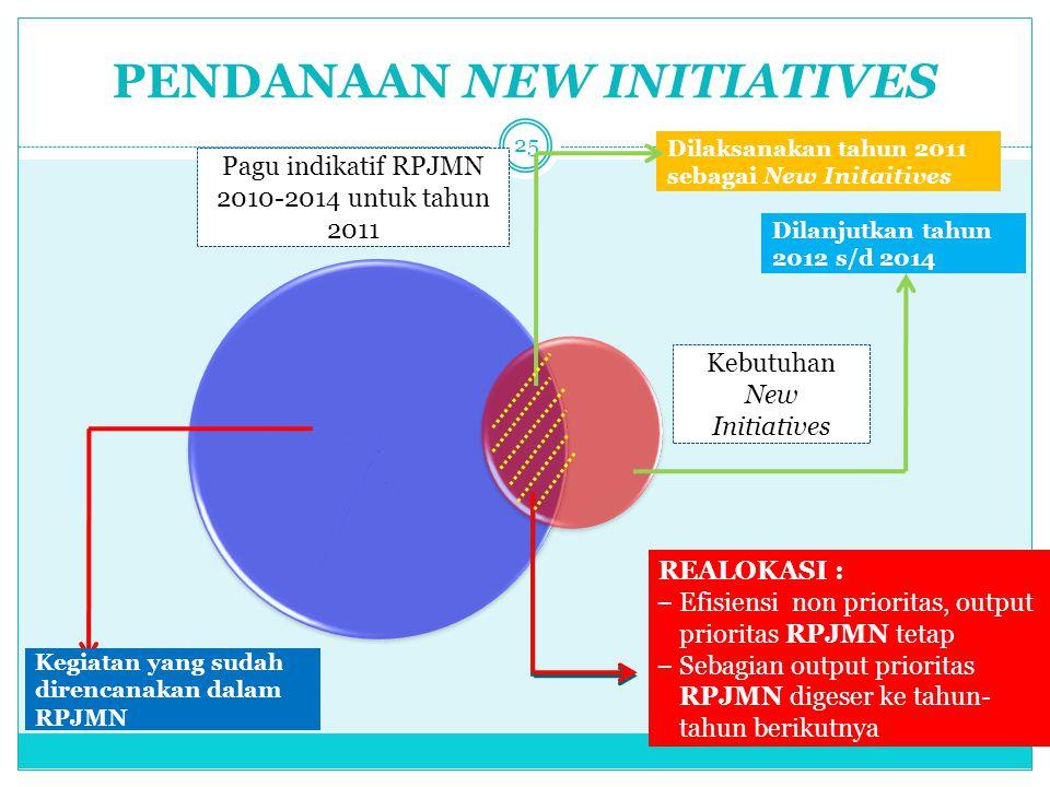 PENDANAAN NEW INITIATIVES 25 Dilaksanakan tahun 2011 sebagai New Initaitives Dilanjutkan tahun 2012 s/d 2014 REALOKASI : – Efisiensi non prioritas, ou