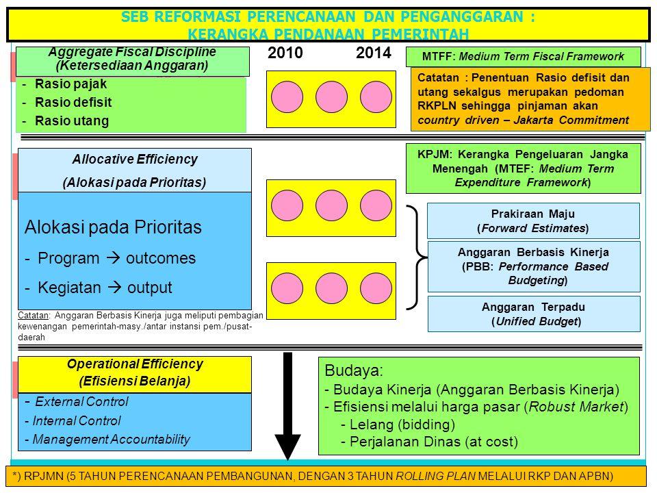 8 Aggregate Fiscal Discipline (Ketersediaan Anggaran) Aggregate Fiscal Discipline (Ketersediaan Anggaran) -Rasio pajak -Rasio defisit -Rasio utang All
