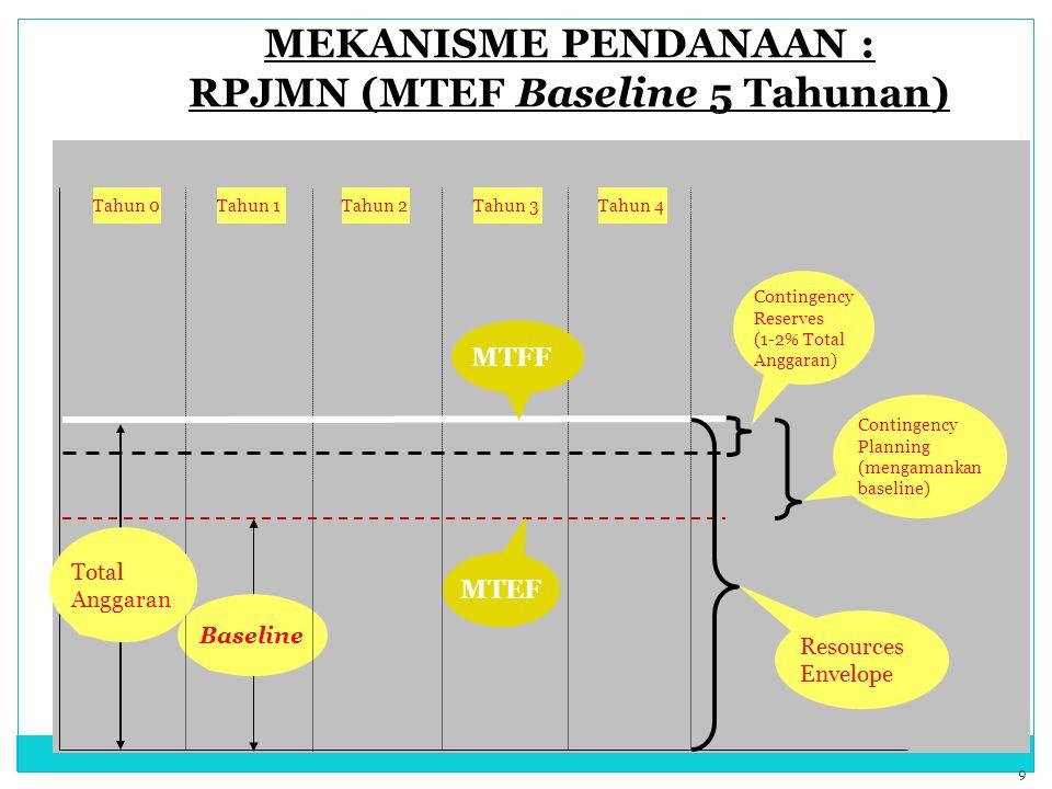 MEKANISME PENDANAAN : RPJMN (MTEF Baseline 5 Tahunan) Baseline Tahun 0Tahun 1Tahun 2Tahun 3 Contingency Reserves (1-2% Total Anggaran) Total Anggaran