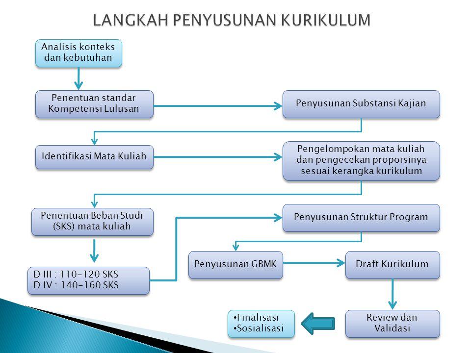 1. Melakukan analisis konteks dan kebutuhan 2. Menentukan standar kompetensi lulusan dan pengelompokan berdasarkan tahapan pencapaian 3. Menyusun subs