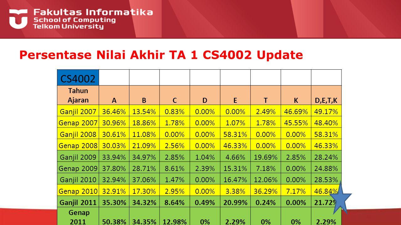 12-CRS-0106 REVISED 8 FEB 2013 Persentase Nilai Akhir TA 1 CS4002 Update CS4002 Tahun AjaranABCDETKD,E,T,K Ganjil 200736.46%13.54%0.83%0.00% 2.49%46.69%49.17% Genap 200730.96%18.86%1.78%0.00%1.07%1.78%45.55%48.40% Ganjil 200830.61%11.08%0.00% 58.31%0.00% 58.31% Genap 200830.03%21.09%2.56%0.00%46.33%0.00% 46.33% Ganjil 200933.94%34.97%2.85%1.04%4.66%19.69%2.85%28.24% Genap 200937.80%28.71%8.61%2.39%15.31%7.18%0.00%24.88% Ganjil 201032.94%37.06%1.47%0.00%16.47%12.06%0.00%28.53% Genap 201032.91%17.30%2.95%0.00%3.38%36.29%7.17%46.84% Ganjil 201135.30%34.32%8.64%0.49%20.99%0.24%0.00%21.72% Genap 201150.38%34.35%12.98%0%2.29%0% 2.29%