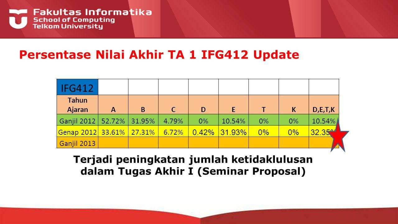 12-CRS-0106 REVISED 8 FEB 2013 Persentase Nilai Akhir TA 1 IFG412 Update IFG412 Tahun AjaranABCDETKD,E,T,K Ganjil 201252.72%31.95%4.79%0%10.54%0% 10.54% Genap 201233.61%27.31%6.72% 0.42%31.93%0% 32.35% Ganjil 2013 Terjadi peningkatan jumlah ketidaklulusan dalam Tugas Akhir I (Seminar Proposal)