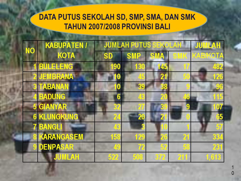 10 DATA PUTUS SEKOLAH SD, SMP, SMA, DAN SMK TAHUN 2007/2008 PROVINSI BALI