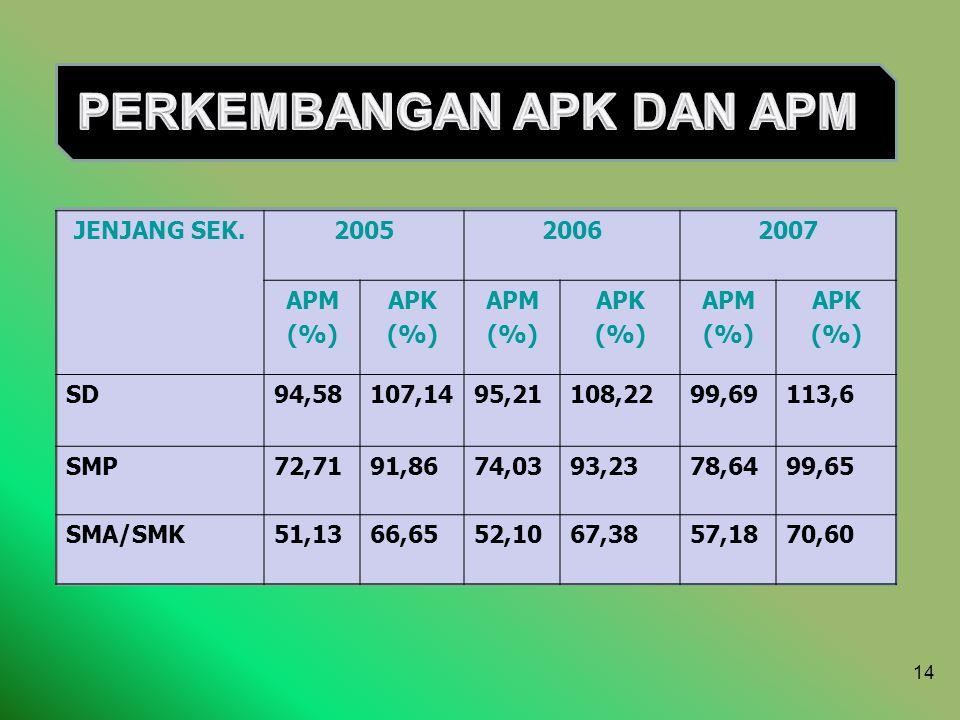 14 JENJANG SEK.200520062007 APM (%) APK (%) APM (%) APK (%) APM (%) APK (%) SD94,58107,1495,21108,2299,69113,6 SMP72,7191,8674,0393,2378,6499,65 SMA/S