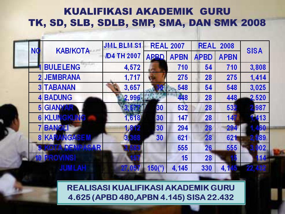 15 KUALIFIKASI AKADEMIK GURU TK, SD, SLB, SDLB, SMP, SMA, DAN SMK 2008 REALISASI KUALIFIKASI AKADEMIK GURU 4.625 (APBD 480,APBN 4.145) SISA 22.432