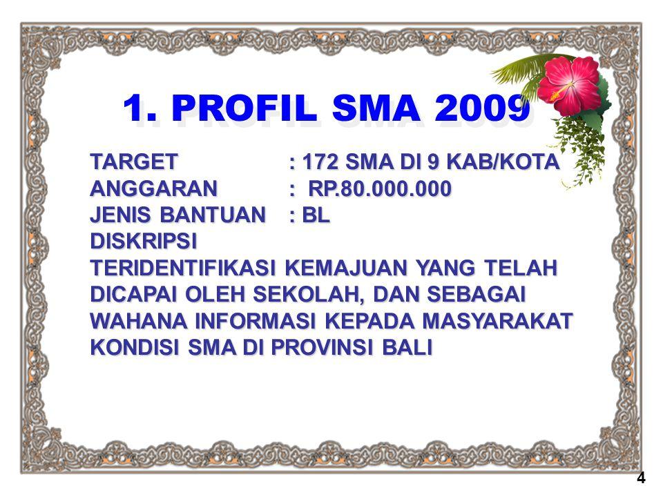 1. PROFIL SMA 2009 TARGET: 172 SMA DI 9 KAB/KOTA ANGGARAN: RP.80.000.000 JENIS BANTUAN : BL DISKRIPSI TERIDENTIFIKASI KEMAJUAN YANG TELAH DICAPAI OLEH