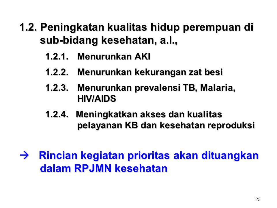 23 1.2. Peningkatan kualitas hidup perempuan di sub-bidang kesehatan, a.l., 1.2.1. Menurunkan AKI 1.2.2. Menurunkan kekurangan zat besi 1.2.3. Menurun
