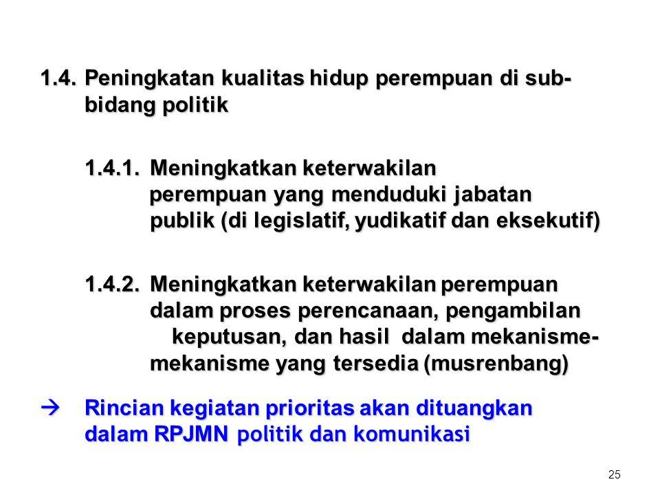 25 1.4.Peningkatan kualitas hidup perempuan di sub- bidang politik 1.4.1.Meningkatkan keterwakilan perempuan yang menduduki jabatan publik (di legisla