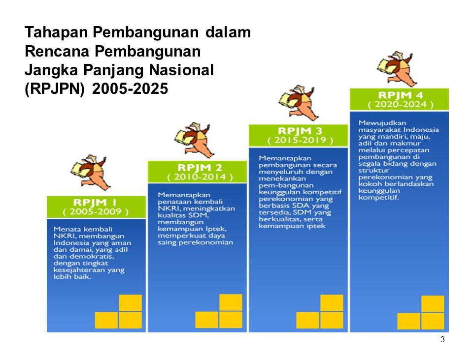3 3 Tahapan Pembangunan dalam Rencana Pembangunan Jangka Panjang Nasional (RPJPN) 2005-2025