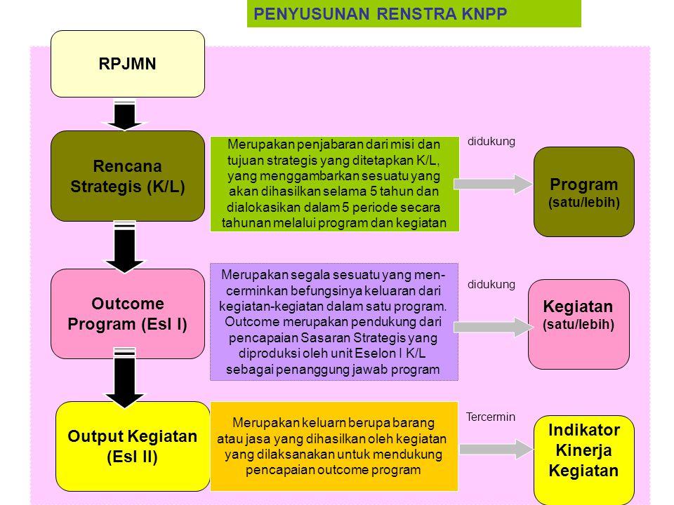 Rencana Strategis (K/L) Outcome Program (Esl I) Output Kegiatan (Esl II) Merupakan penjabaran dari misi dan tujuan strategis yang ditetapkan K/L, yang