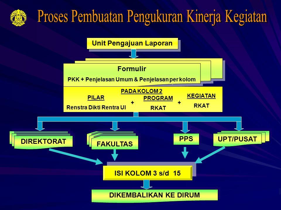 Unit Pengajuan Laporan Formulir PKK + Penjelasan Umum & Penjelasan per kolom Formulir PKK + Penjelasan Umum & Penjelasan per kolom PADA KOLOM 2 PILAR