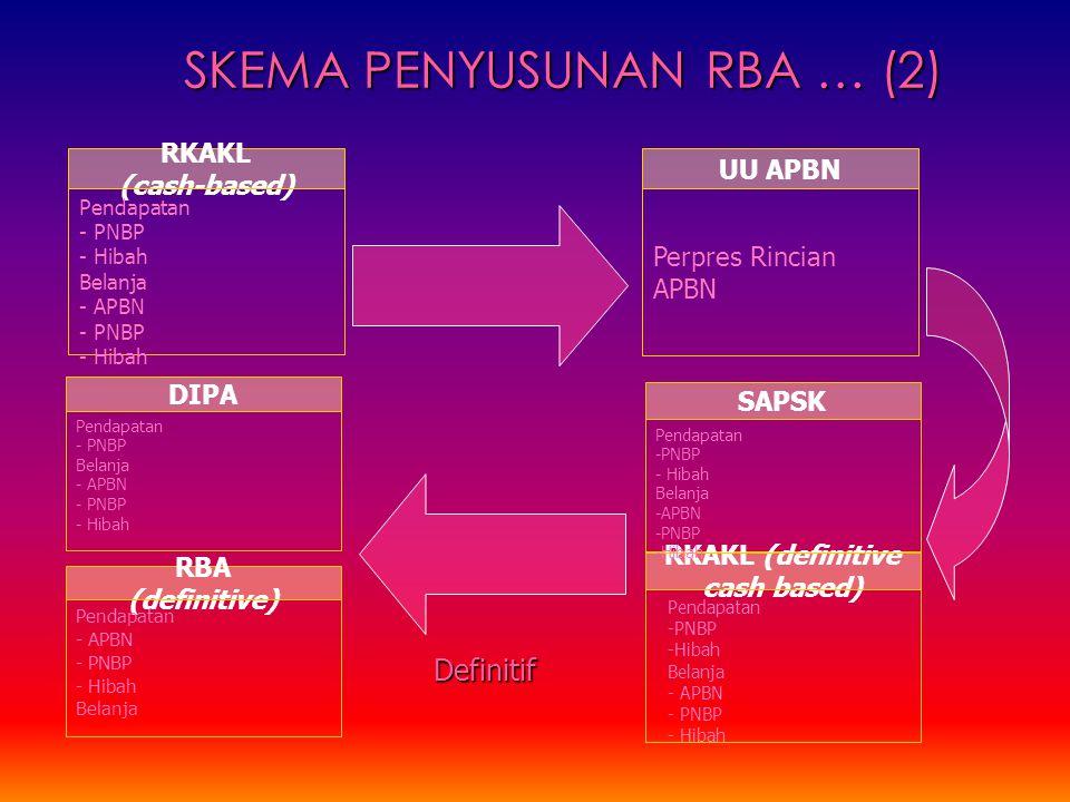 UU APBN Perpres Rincian APBN RKAKL (definitive cash based) RBA (definitive) Pendapatan - APBN - PNBP - Hibah Belanja RKAKL (cash-based) Pendapatan - P