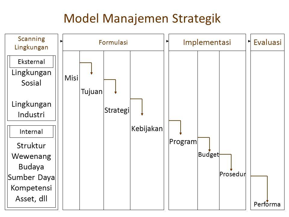 Model Manajemen Strategik Lingkungan Scanning Lingkungan Sosial Lingkungan Industri Eksternal Struktur Wewenang Budaya Sumber Daya Kompetensi Asset, d